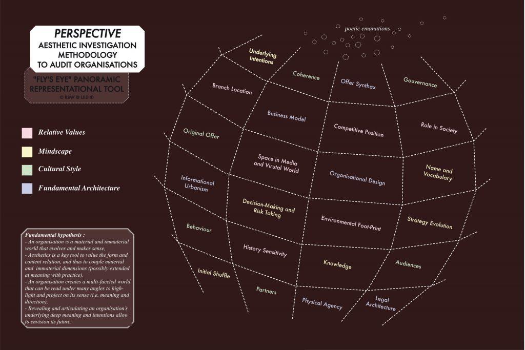 """Diagramme """"Perspective"""", méthode d'audit esthétique des organisations. © R. Bidault-Waddington"""