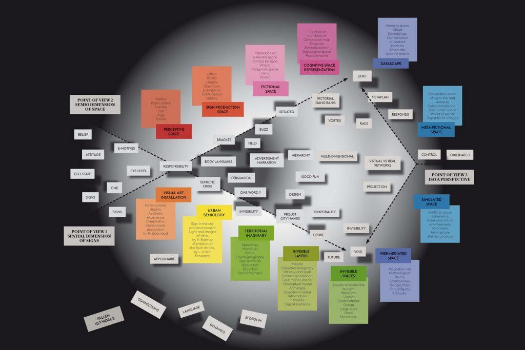 """Diagramme """"Sémioscape"""", résultant de l'expo-recherche """"Sémiospace"""", Corner College, Zurich, 2014-16"""